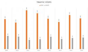 Traffic Stops/Tickets